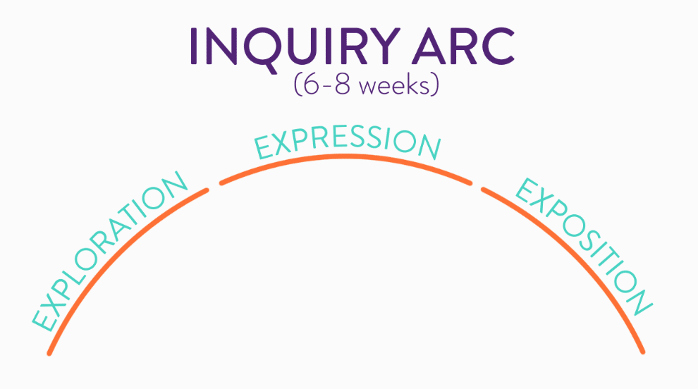 Inquiry based learning arc